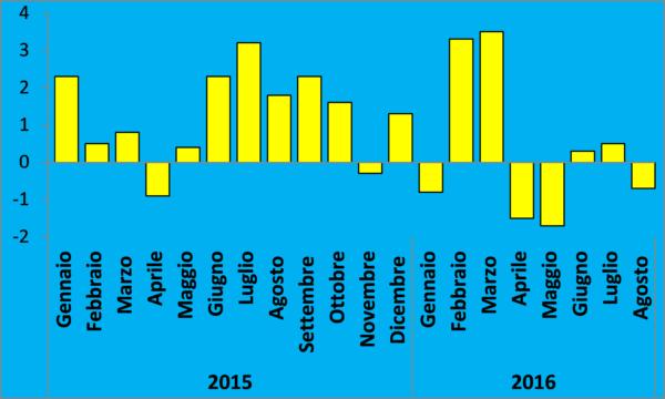20161028_cianazionale_ufficio-studi-dati-istat-1